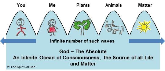 God - An Infinite Ocean of Consciousness, the Source of all Life and Matter.